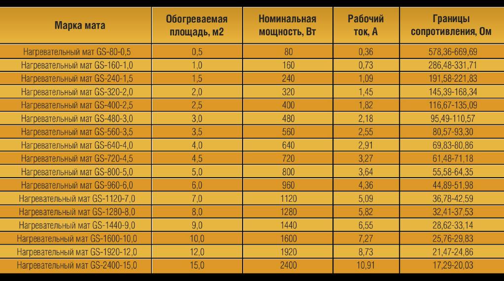 Таблица подбора теплого пола GS