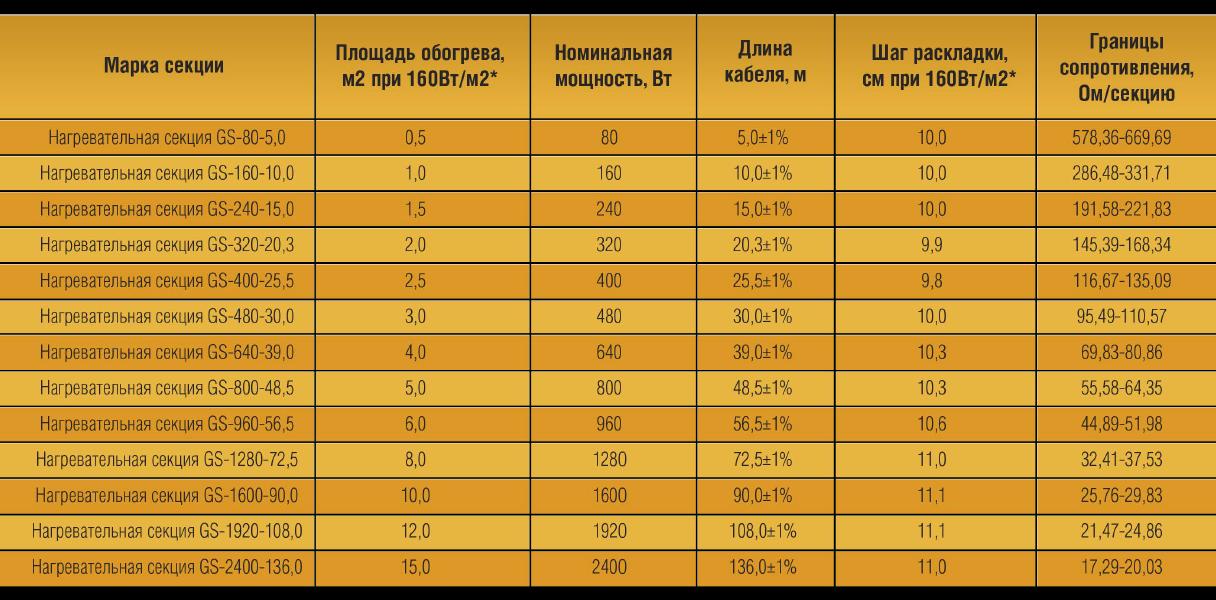 Таблица подбора секций теплого пола