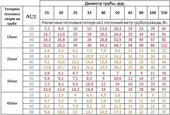 Таблица подбора мощности нагревательного кабеля